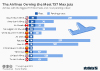 size of fleet and most orders filled for Boeing Max by airline