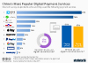 Most popular digital payment services in China