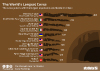 Longest caves in the world