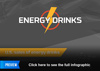 Statistics on Energy Drinks