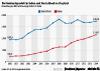 Entwicklung des BIP nicht bereinigt in Mrd. US-Dollar