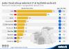 Elektroschrott-Aufkommen in ausgewählten Ländern