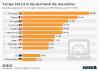 Bevölkerungsanteil mit schnellem Breitbandtarif in der EU