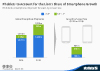 Smartphone shipment forecast