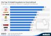 Die Top 10 Mobil-Angebote in Deutschland