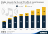 Digital Music in the United States