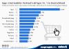 Onliner, die in den letzten 12 Monaten etwas über ihr mobiles Gerät gekauft haben