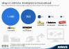 umsatzstärkste Online-Marktplätze in Deutschland