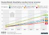 Anzahl der Smart-Home-Haushalte in Deutschland