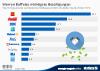 die Top 10 Investments von Berkshire-Hathaway