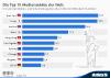 Top 10 Städte mit dem höchsten Umsatz in der Medien- und Unterhaltungsbranche
