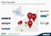 Standort und Mitarbeiterzahl von Tech-Unternehmen in der Hamburger Neustadt