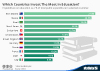 Which Countries Invest The Most In Education