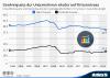 Investitionsquote und Gewinnquote der Kapitalgesellschaften im Euroraum (saisonbereinigt)