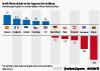 Veränderung der Gaspreise