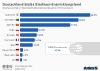 Anteil von Glasfaseranschlüssen in ausgewählten Ländern