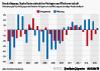 Veränderung der Beschäftigung in den Bereichen Verlagswesen und Werbung zum jeweiligen Vorjahreshalbjahr