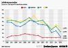 Zinssatz von 10-jährigen AA Unternehmensanleihen