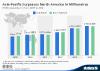 Asia Pacific Surpasses North America In Millionaires