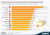 Which Countries Pay The Most For Medicinal Drugs