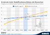 Entwicklung Weltbevölkerung und weltweite mobilfunkanschlüsse