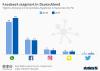 Nutzung von Social Media Plattformen in Deutschland