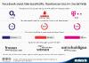 Kundenservice von Mobilfunk Netzbetreibern im Social Web