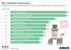 Die zehn reichsten Schweizer nach Vermögen