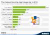 Fastest-growing app categories in 2015