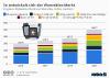 Prognose zum weltweiten Absatz von Wearables