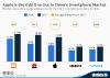 Top 5 Smartphone Vendors in China
