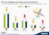 Ein- und aussteigende Passagiere im Flugreiseverkehr auf deutschen Flughäfen