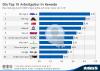Top 10 Arbeitgeber in Kanada