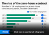 The rise of the zero-hours contract