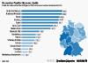Anzahl der Einpendler pro Bundesland