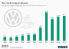 Der Volkswagen-Bonus