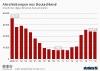 Anzahl der Abschiebungen aus Deutschland