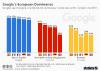 Google's Dominance in Europe