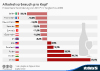 Alkoholverbrauch pro Kopf