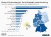 Patentanmeldungen in Deutschland