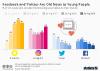 Teenagers favorite social networks