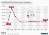 Anzahl der Einbürgerungen in Deutschland stagniert