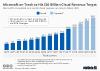 Microsoft's commercial cloud revenue
