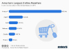 Leading online retailers in the United States