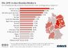 Abschneiden der AfD in den Landtagswahlumfragen