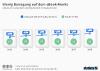 eBooks in Deutschland Umsatz und Käufer
