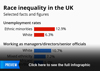 Race inequality in the UK