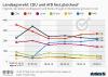 CDU und AfD fast gleichauf