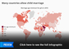 Many Countries Allow Child Marriage