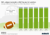NFL Edges Towards A Full House In London